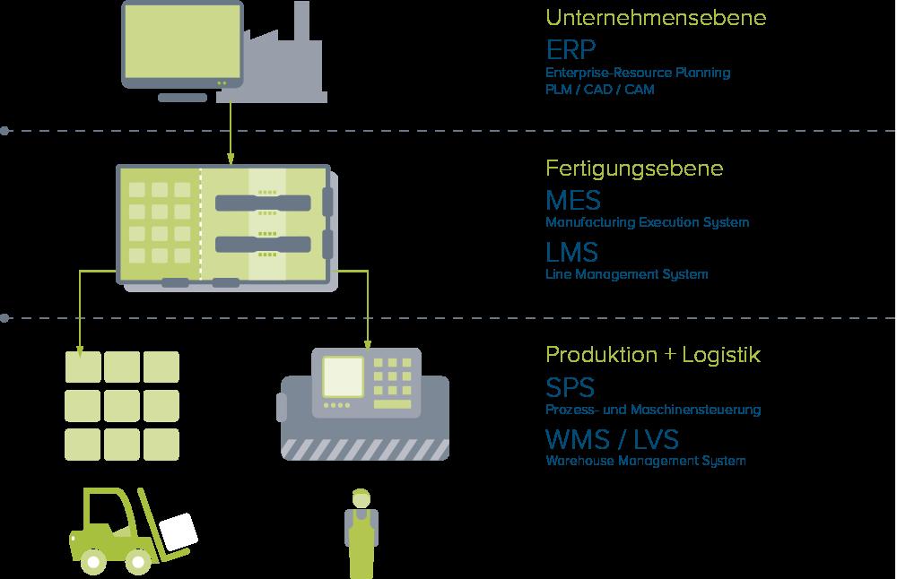 IT-Systeme für Produktion und Logistik