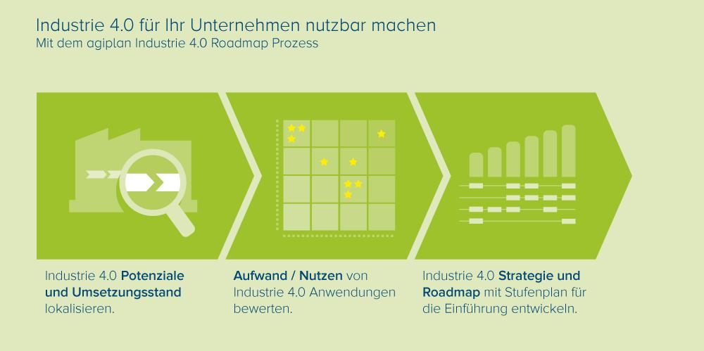 Illustration_Industrie40_Roadmap