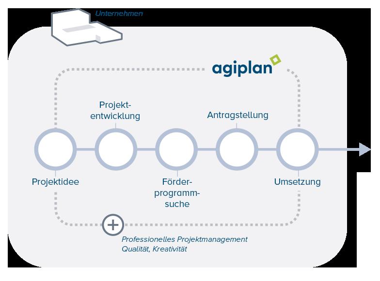 Illustration Projektentwicklung zur Wirtschaftsförderung