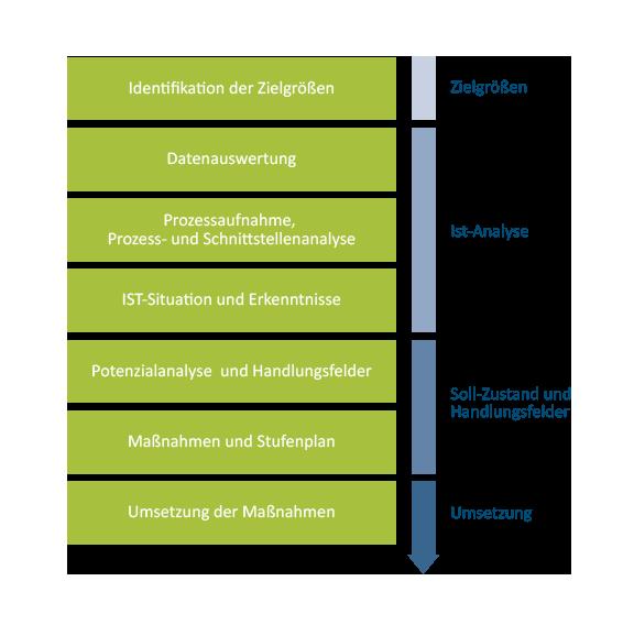 Geschäftsprozesse: Prozesskette für die nachhaltige Optimierung