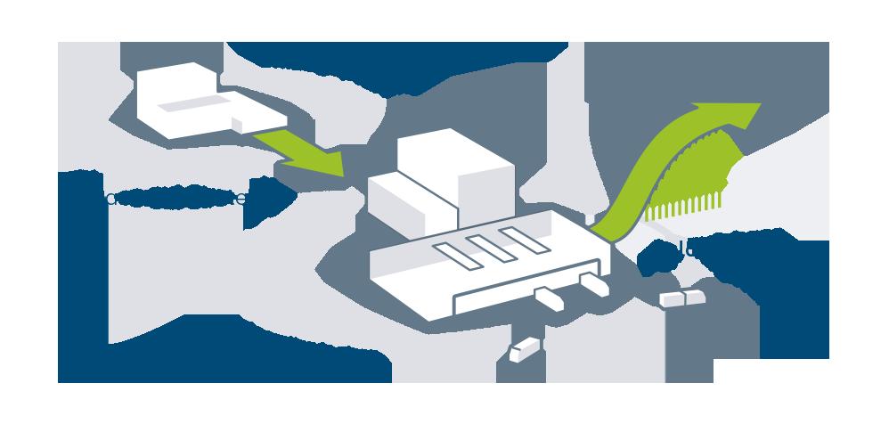 Methodik im Anlaufmanagement für Logistikstandorte