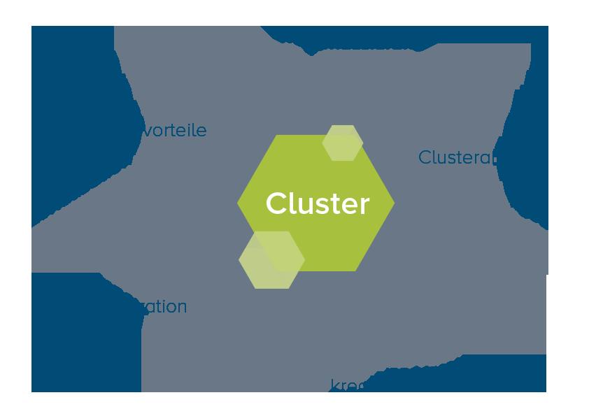 Clustermanagement