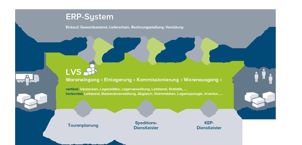 Einfluss einer Systemeinführung auf die Logistik