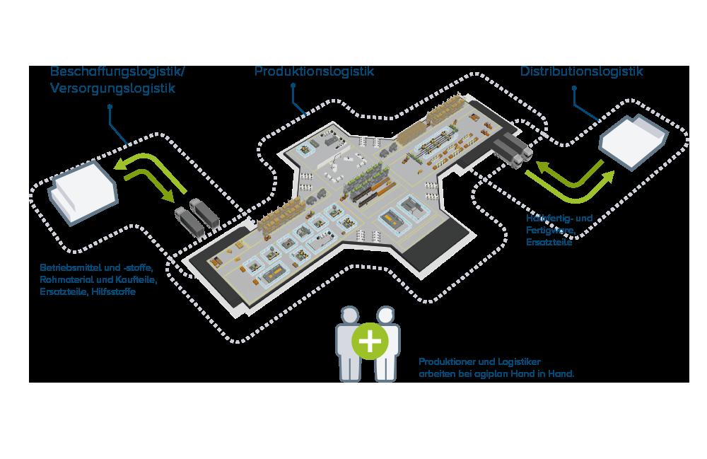 System der Beratung in der Produktionslogistik