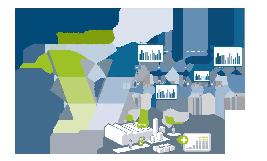 V-Modell für Operational Excellence