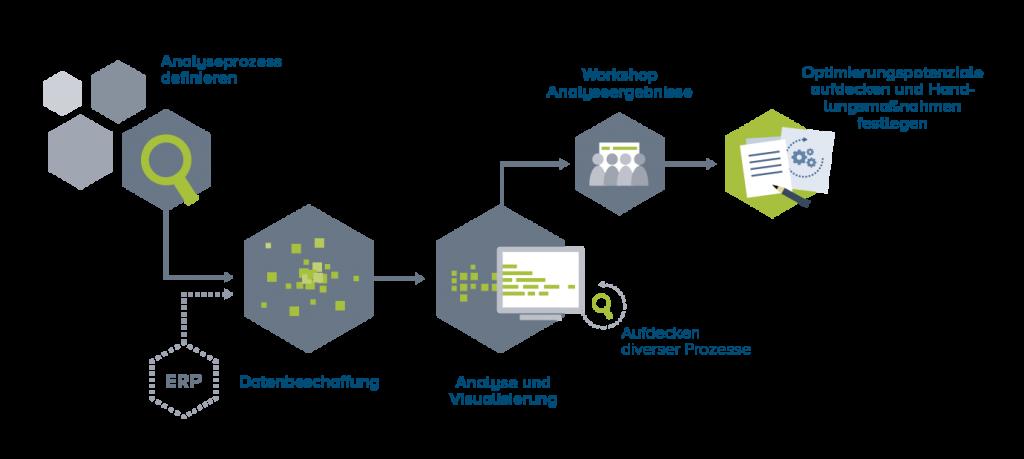 Porzessablauf im Process Mining und digitalen Prozessoptimierung