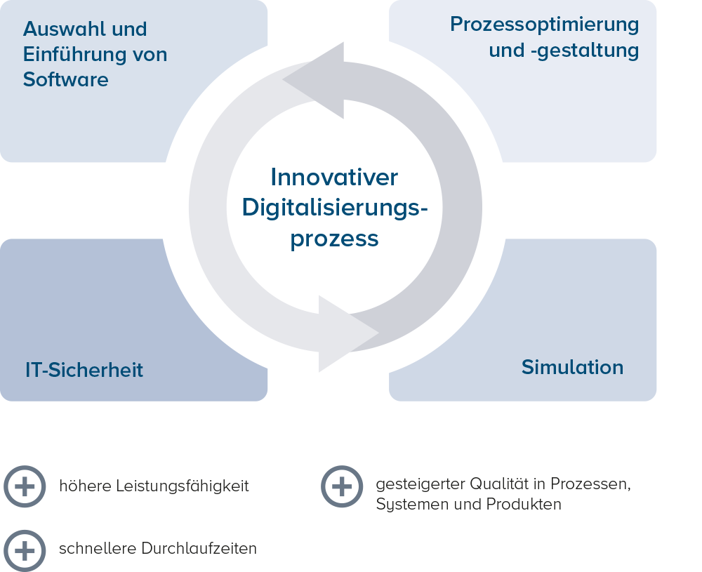 Prozessablauf durch Digital Services