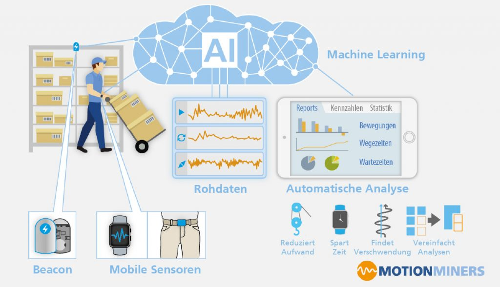 Machine Learning in der Logistik