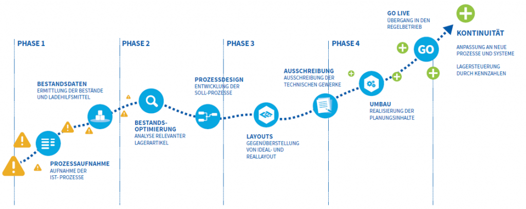 Prozessphasen für eine gesteigerte Produktionssicherheit