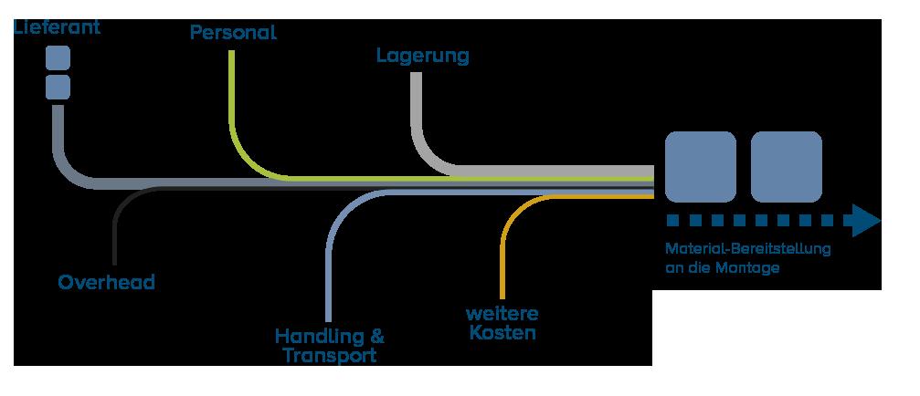 Prozesskosten, die agiplan im Zuge der Prozesskostenrechnung herausarbeitet