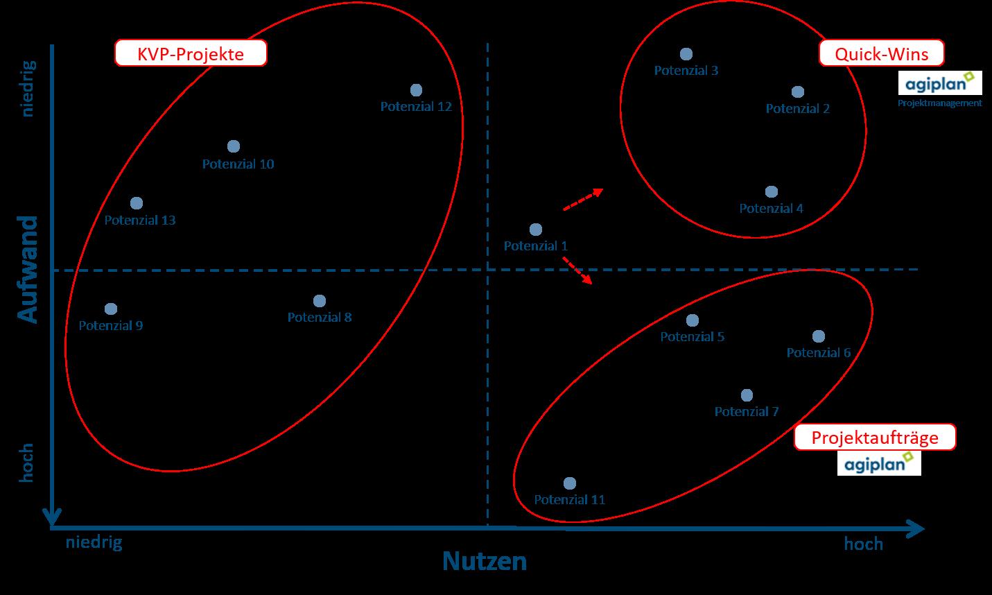 Aufwand Nutzen Abwägung der agiplan Operations Analyse