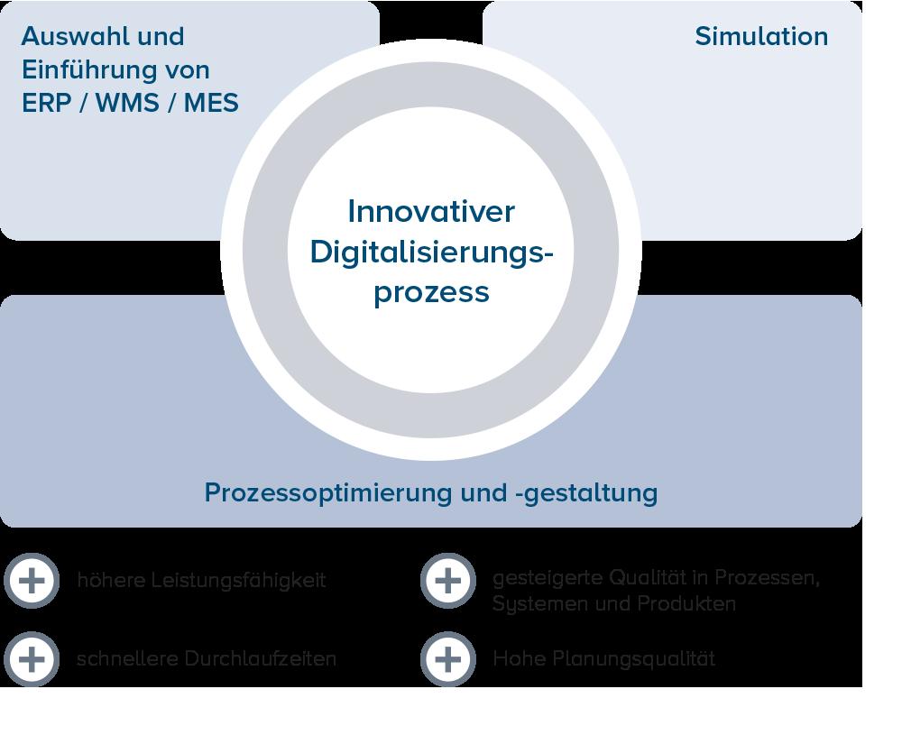 Die ganzheitliche Integration von Digital Services