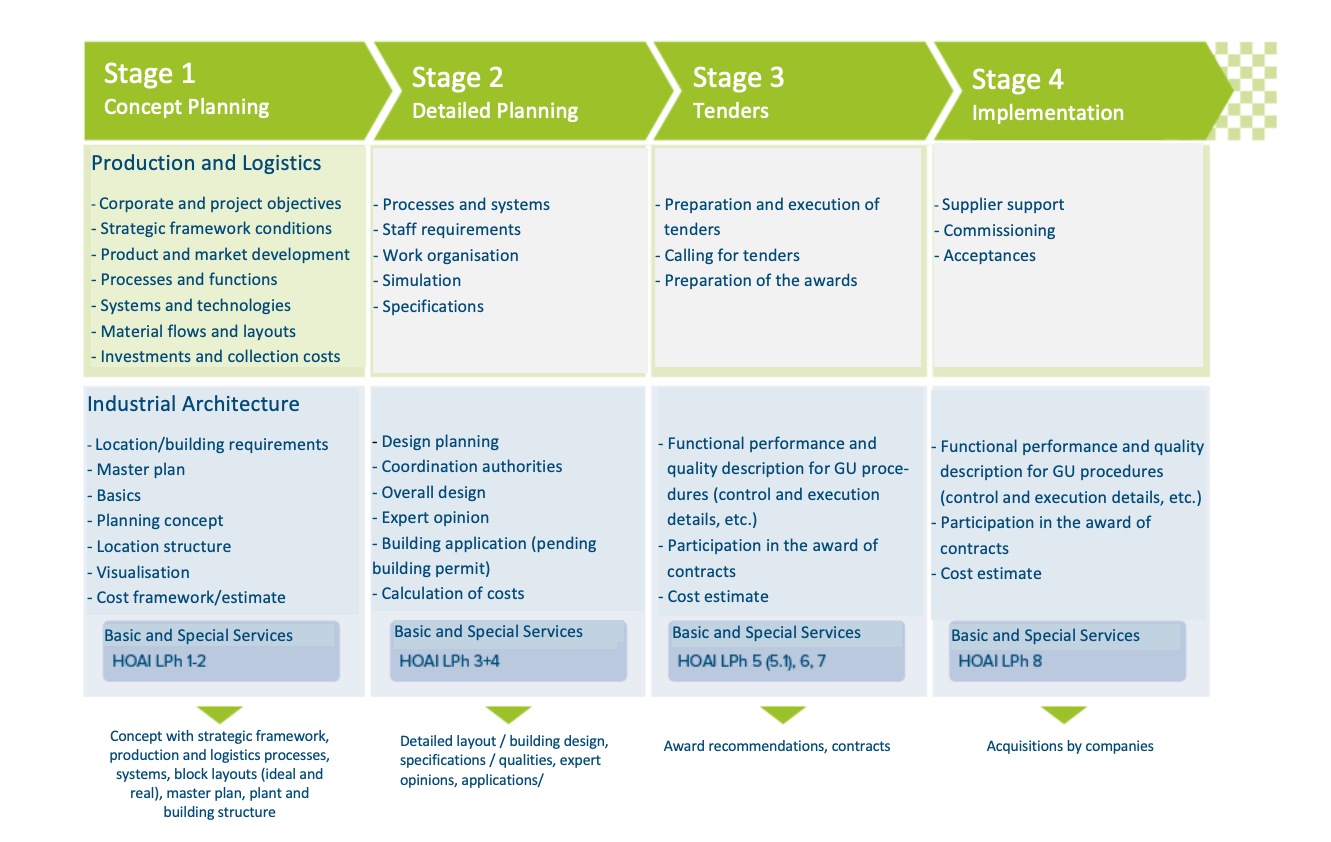 Factory Planning: agiplan's methodology