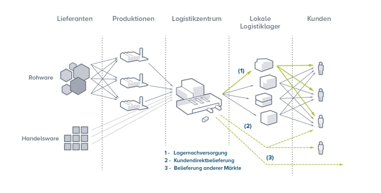 E-Commerce Logistik Lieferkette