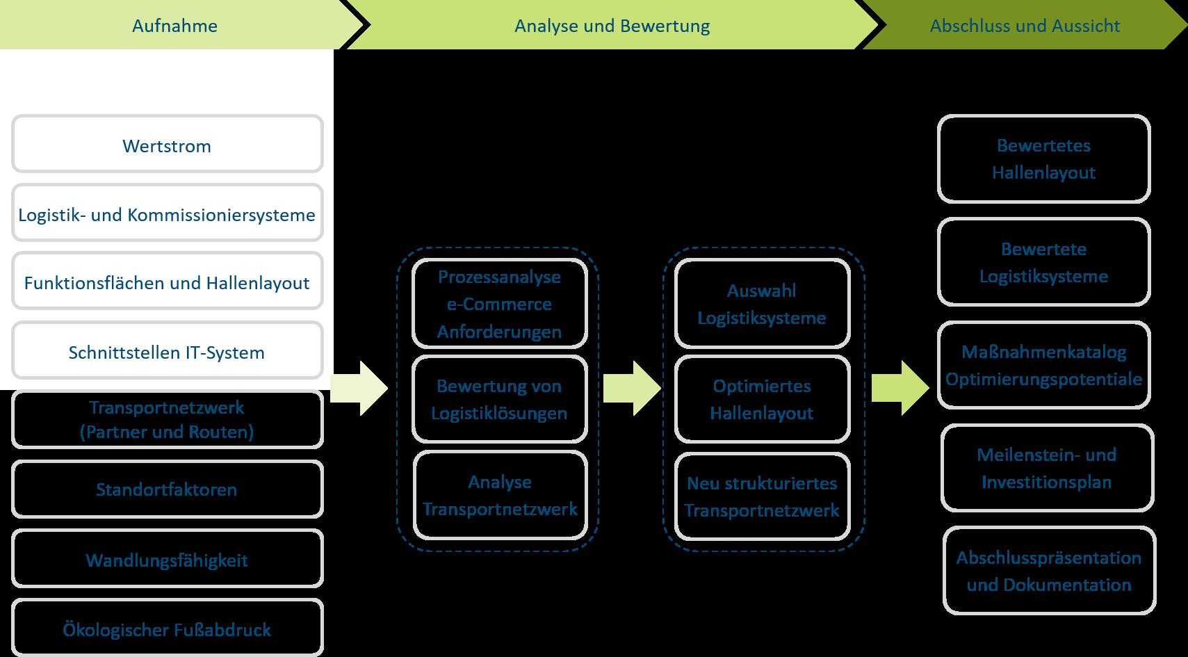 E-Commerce-Prozesse in die betriebliche Logistik integrieren
