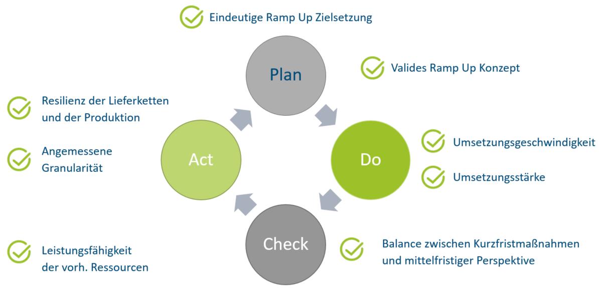 PDCA-Zyklus Wiederanlauf