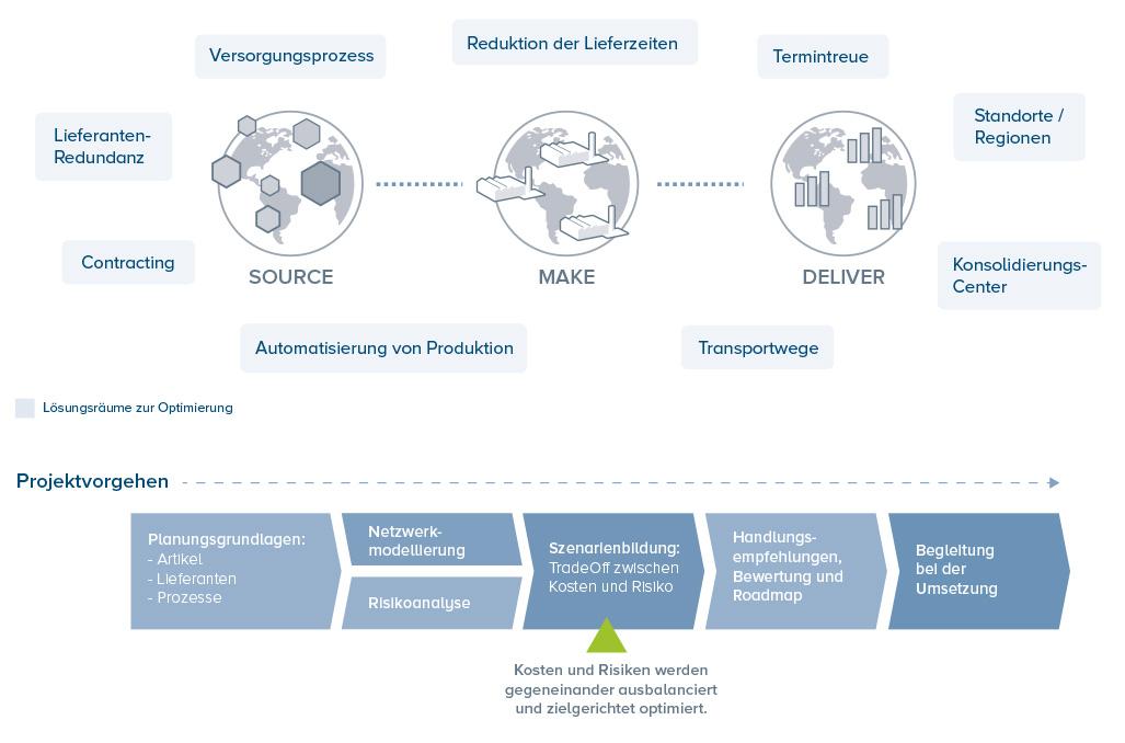 Supply Chain Design - Aufbau von kostenoptimalen und resilienten Lieferketten