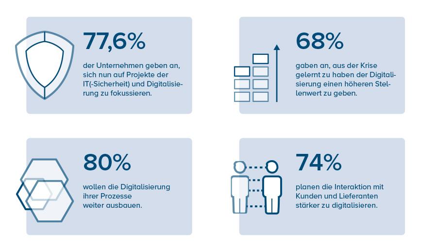 Digitalisierung Unternehmen - Corona Restart-Umfrage