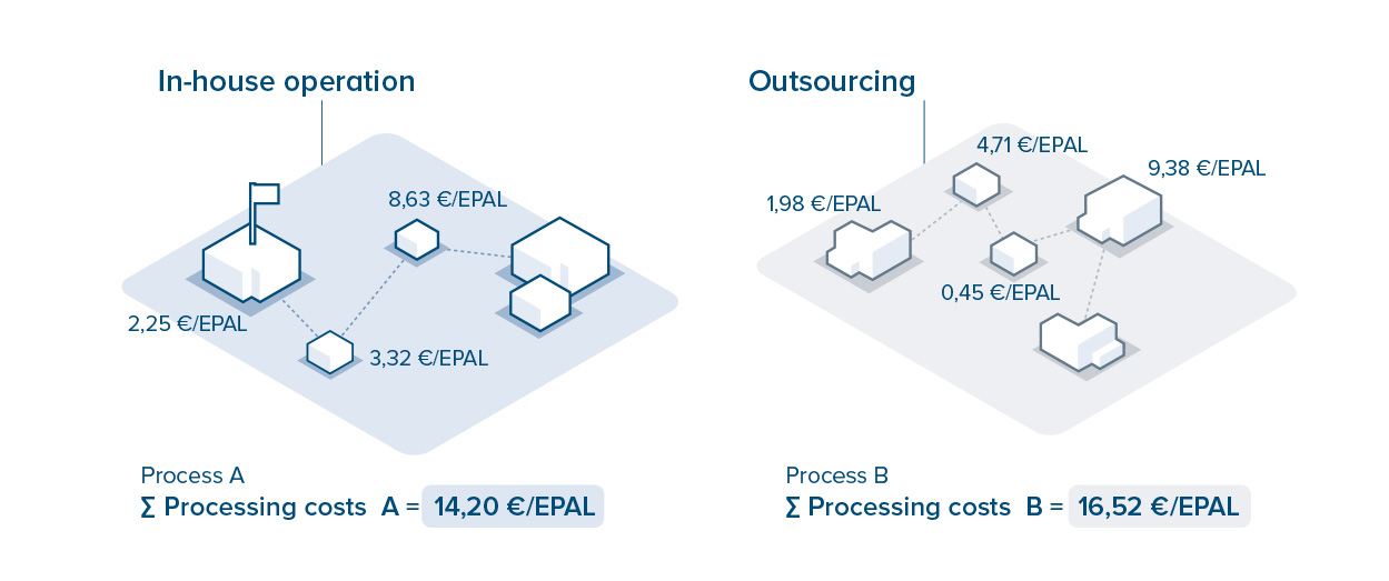 process costing: In-house operation vs. Outsourcing