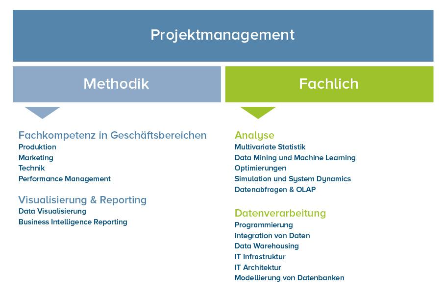 Projektmanagement Methodisch-Fachlich in Digitalisierungsprojekten