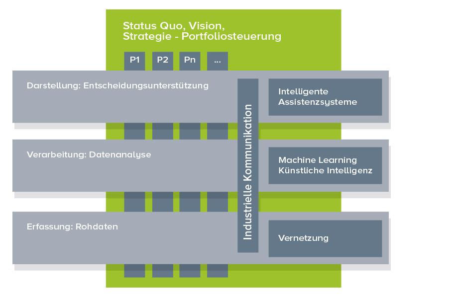 Projektmanagement Rollenverteilung in Digitalisiserungsprojekten