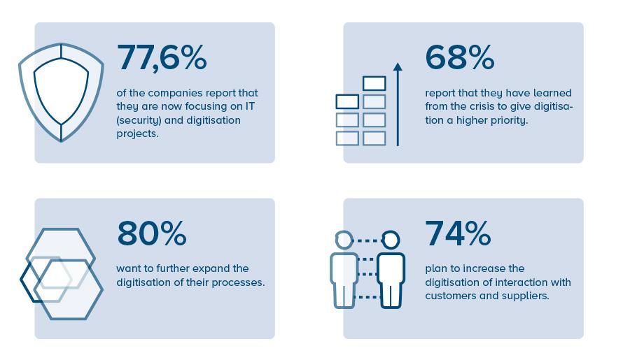 digitalisation companys - corona restart survey