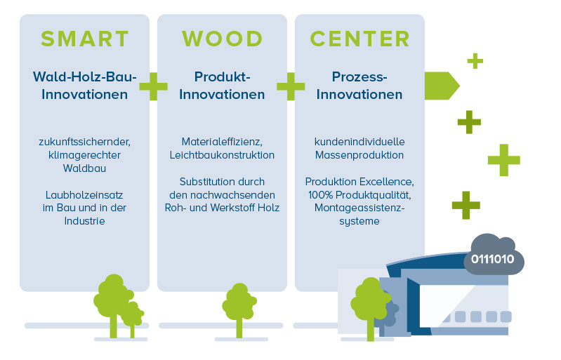 Konzeption des Smart Wood Center