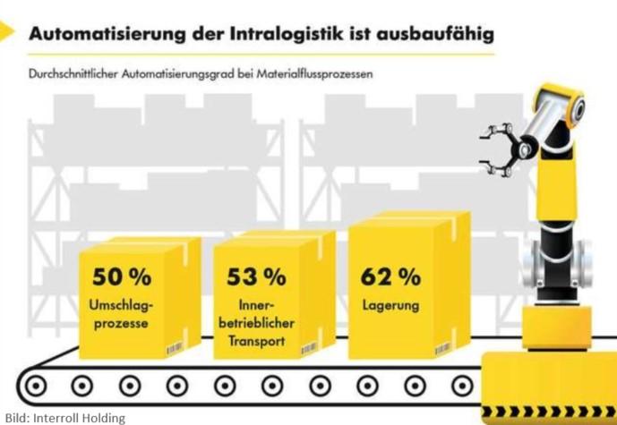 Durchschnittlicher Grad der Automatisierung bei Materialflussprozessen
